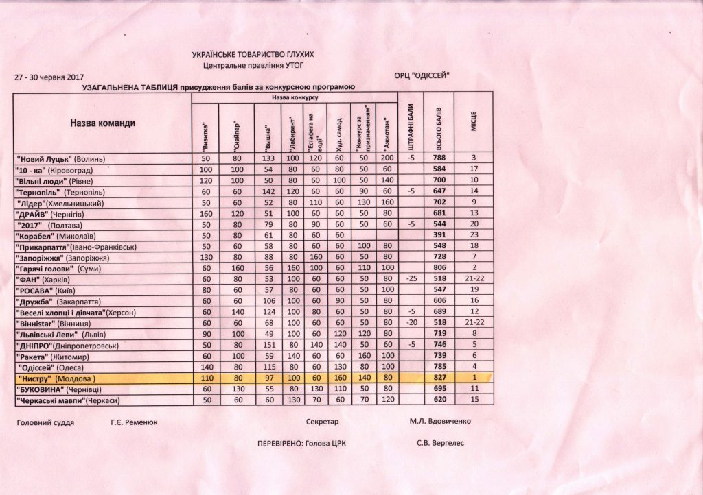 (RO) Таблица результатов